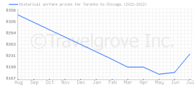 Price overview for flights from Toronto to Chicago