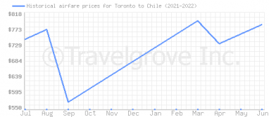 Price overview for flights from Toronto to Chile