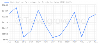 Price overview for flights from Toronto to China