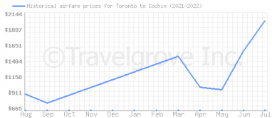 Price overview for flights from Toronto to Cochin