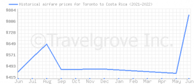 Price overview for flights from Toronto to Costa Rica