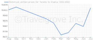 Price overview for flights from Toronto to Croatia