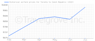 Price overview for flights from Toronto to Czech Republic
