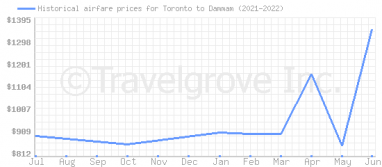 Price overview for flights from Toronto to Dammam