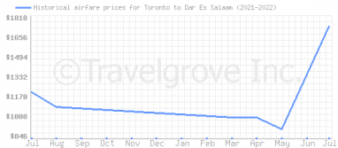 Price overview for flights from Toronto to Dar Es Salaam
