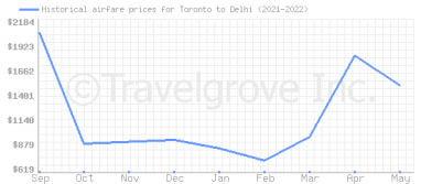 Price overview for flights from Toronto to Delhi