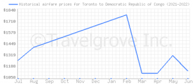 Price overview for flights from Toronto to Democratic Republic of Congo