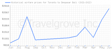 Price overview for flights from Toronto to Denpasar Bali