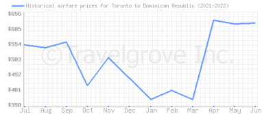 Price overview for flights from Toronto to Dominican Republic