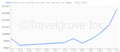 Price overview for flights from Toronto to Dubai