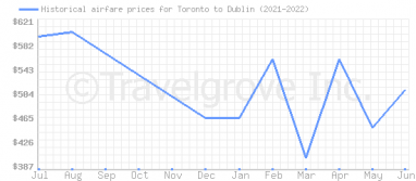 Price overview for flights from Toronto to Dublin