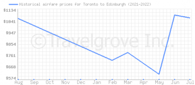 Price overview for flights from Toronto to Edinburgh