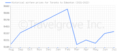 Price overview for flights from Toronto to Edmonton