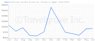 Price overview for flights from Toronto to Egypt