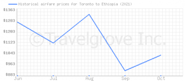 Price overview for flights from Toronto to Ethiopia