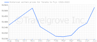 Price overview for flights from Toronto to Fiji