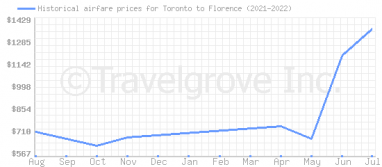 Price overview for flights from Toronto to Florence
