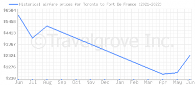 Price overview for flights from Toronto to Fort De France