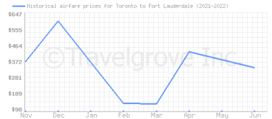 Price overview for flights from Toronto to Fort Lauderdale