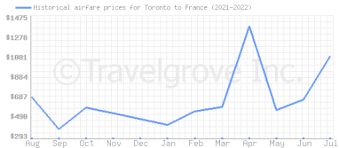 Price overview for flights from Toronto to France