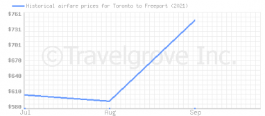 Price overview for flights from Toronto to Freeport
