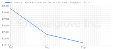 Price overview for flights from Toronto to French Polynesia