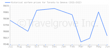 Price overview for flights from Toronto to Geneva