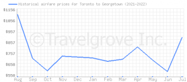 Price overview for flights from Toronto to Georgetown