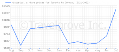 Price overview for flights from Toronto to Germany