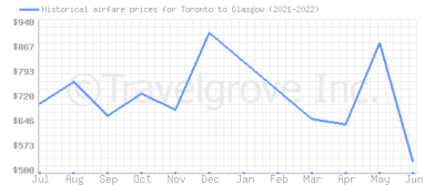 Price overview for flights from Toronto to Glasgow