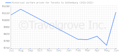 Price overview for flights from Toronto to Gothenburg