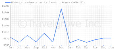 Price overview for flights from Toronto to Greece