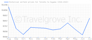 Price overview for flights from Toronto to Guyana