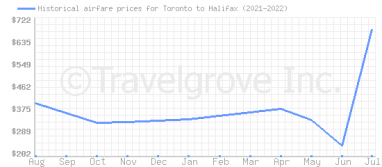 Price overview for flights from Toronto to Halifax