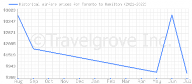 Price overview for flights from Toronto to Hamilton