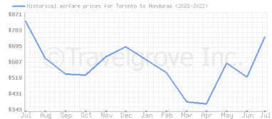Price overview for flights from Toronto to Honduras