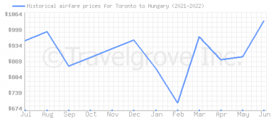 Price overview for flights from Toronto to Hungary