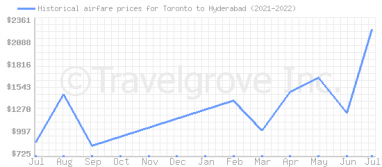 Price overview for flights from Toronto to Hyderabad