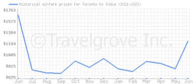 Price overview for flights from Toronto to India