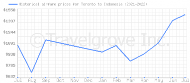 Price overview for flights from Toronto to Indonesia