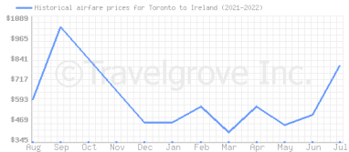 Price overview for flights from Toronto to Ireland