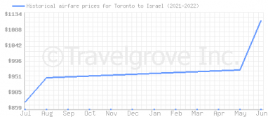Price overview for flights from Toronto to Israel