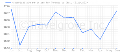 Price overview for flights from Toronto to Italy