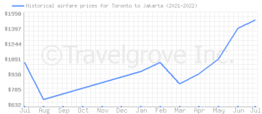 Price overview for flights from Toronto to Jakarta