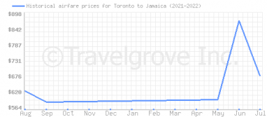 Price overview for flights from Toronto to Jamaica