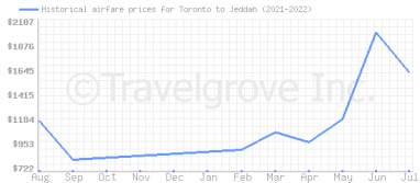 Price overview for flights from Toronto to Jeddah
