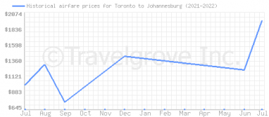 Price overview for flights from Toronto to Johannesburg