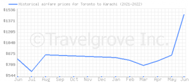Price overview for flights from Toronto to Karachi