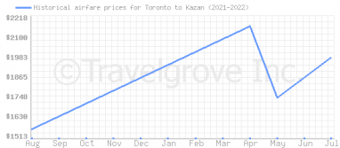 Price overview for flights from Toronto to Kazan