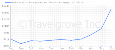 Price overview for flights from Toronto to Kenya
